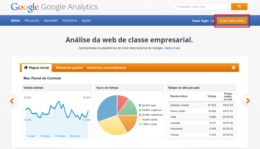 tela do analytics para crowdfunding